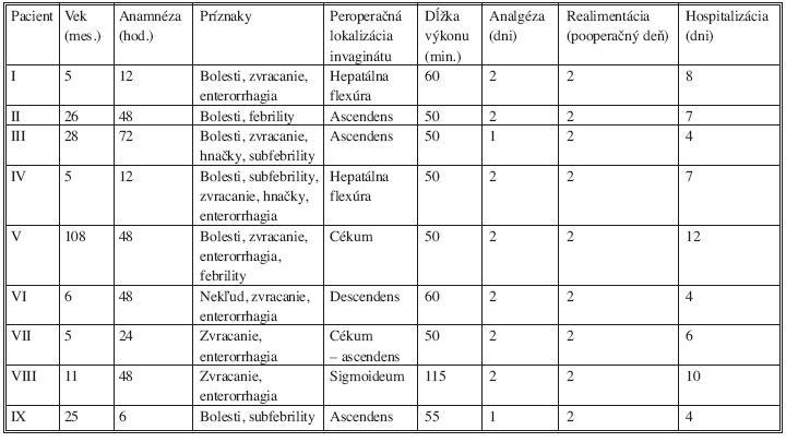 Pacienti dezinvagovaní cestou laparotómie (pacient VIII - resekcia ileocékalnej oblasti pri manuálne nereponibilnej invaginácii, pacient IX – pacient s recidivujícou invagináciou, dezinvaginácia + ileocékopexia