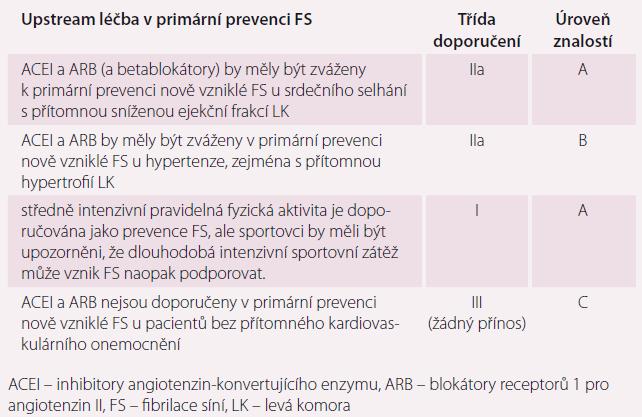 Upstream léčba v primární prevenci FS. Upraveno dle [10].