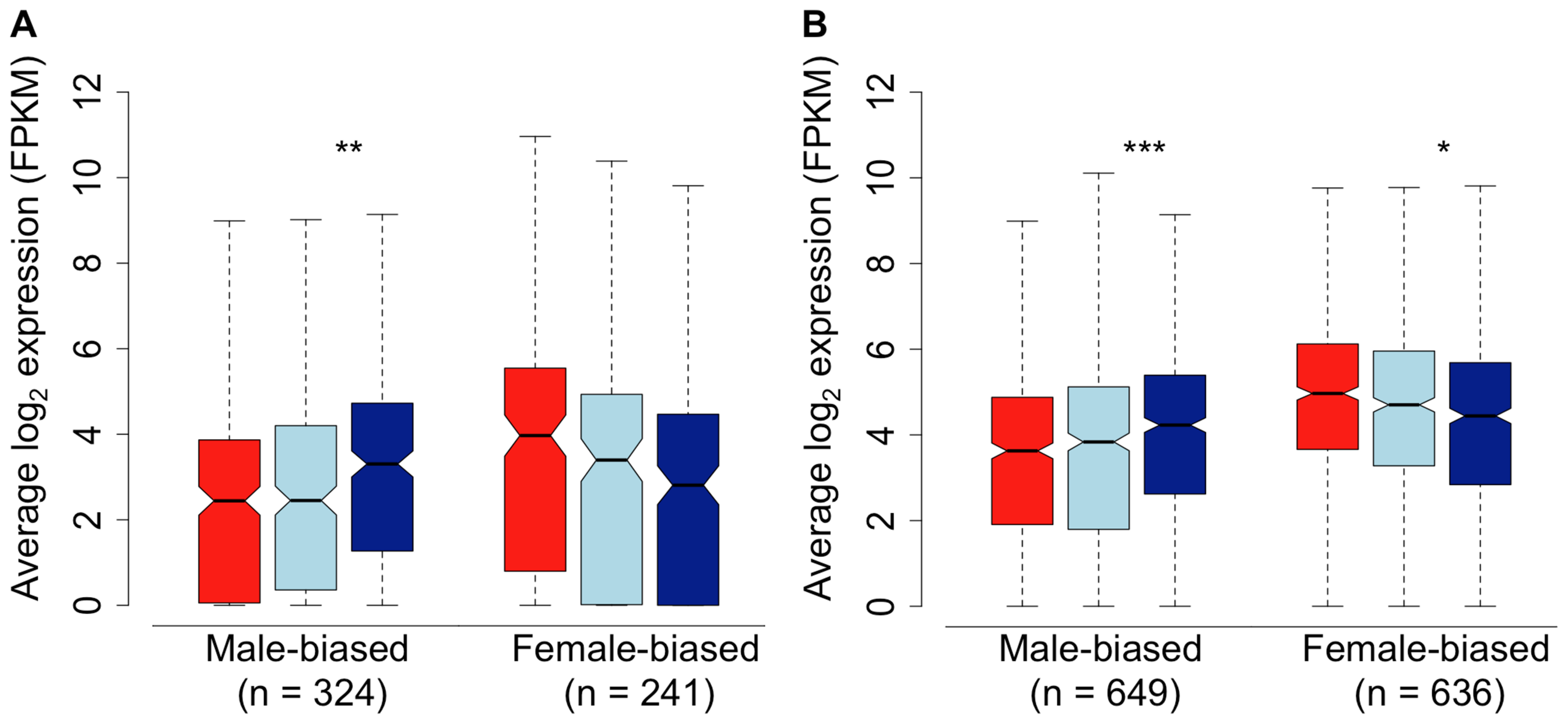 Sex-bias in the spleen of females (red), subordinate males (light blue) and dominant males (dark blue).