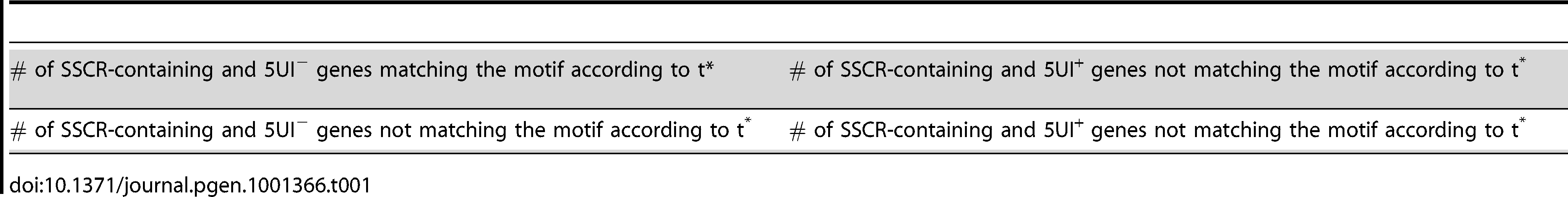 2×2 Contingency Table to determine PSSM threshold t*.