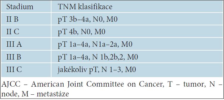 Stadia aJCC klasifikace melanomu označující nádory s vysokým rizikem progrese