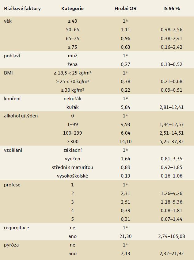 Vztah mezi BMI, kouřením, konzumací alkoholu, vzděláním, profesním zaměřením, regurgitací, pyrózou a karcinomem jícnu bez ohledu na histologický typ (hrubé OR). Tab. 3. Effects of BMI, tobacco smoking, alcohol consumption, education, profession, regurgitation, pyrosis on the risk of oesophageal cancer regardless of histological type (Odds Ratio).