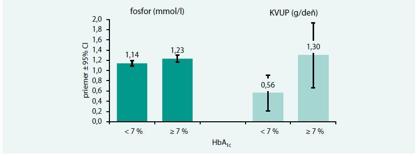 Vzťah sérového fosforu a 24-hodinovej proteinúrie ku glykemickej kompenzácii