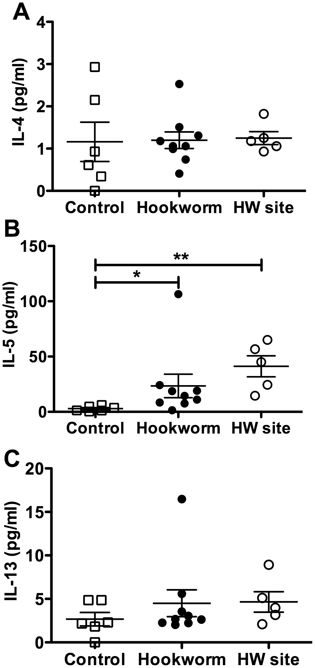 Production of Th2 cytokines in the duodenal mucosa of hookworm infected individuals.