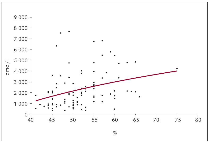 Korelace KTI a Nt-proBNP.