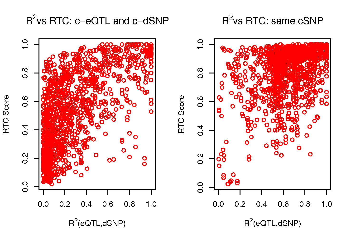 Properties of the RTC score when varying r<sup>2</sup>.