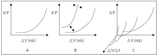 Tlakově-objemová křivka.
