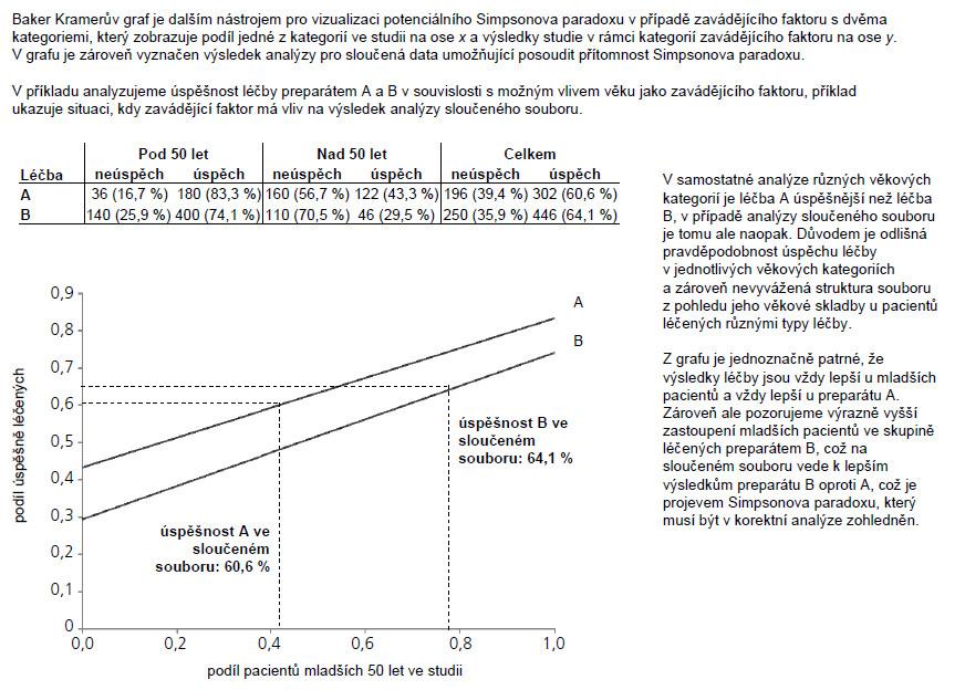 Příklad 2. Vizualizace Simpsonova paradoxu pomocí Baker Kramerova grafu: významný vliv zavádějícího faktoru.