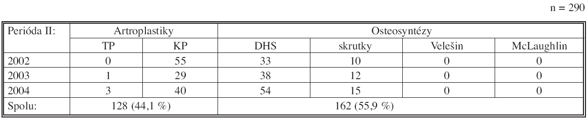 Počty a druhy operácií zlomenín KSK na KÚCH v období 1. 1. 2002–31. 12. 2004 Tab. 5. Rates and types of the faemoral neck fracture procedures in the KÚCH from 01- 01- 2002 to 31- 12- 2004