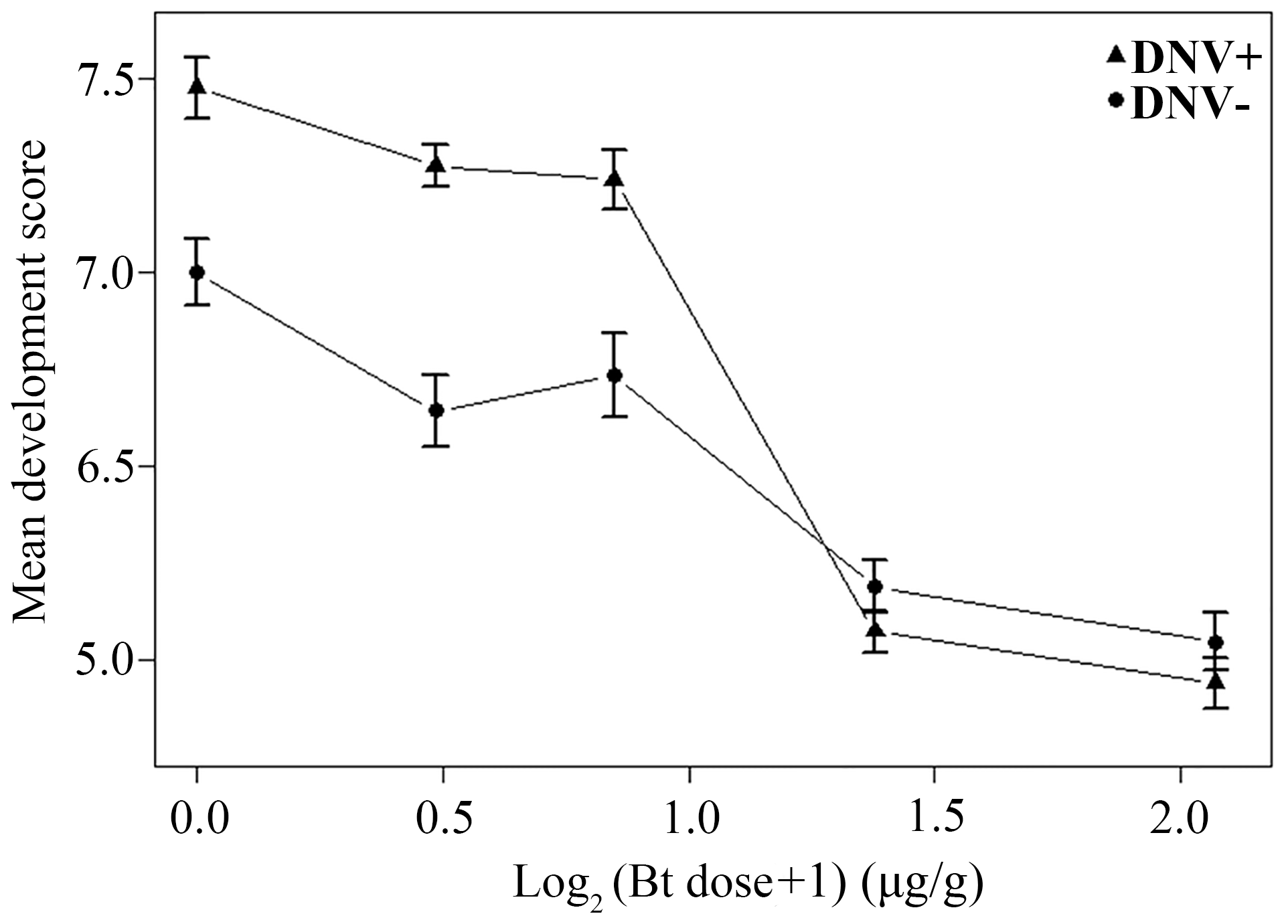 Relationship between dose of Bt toxin (log<sub>2</sub>-transformed) and mean development score for DNV+ and DNV- cotton bollworm larvae (averaged over days 4 to 9 post-challenge).