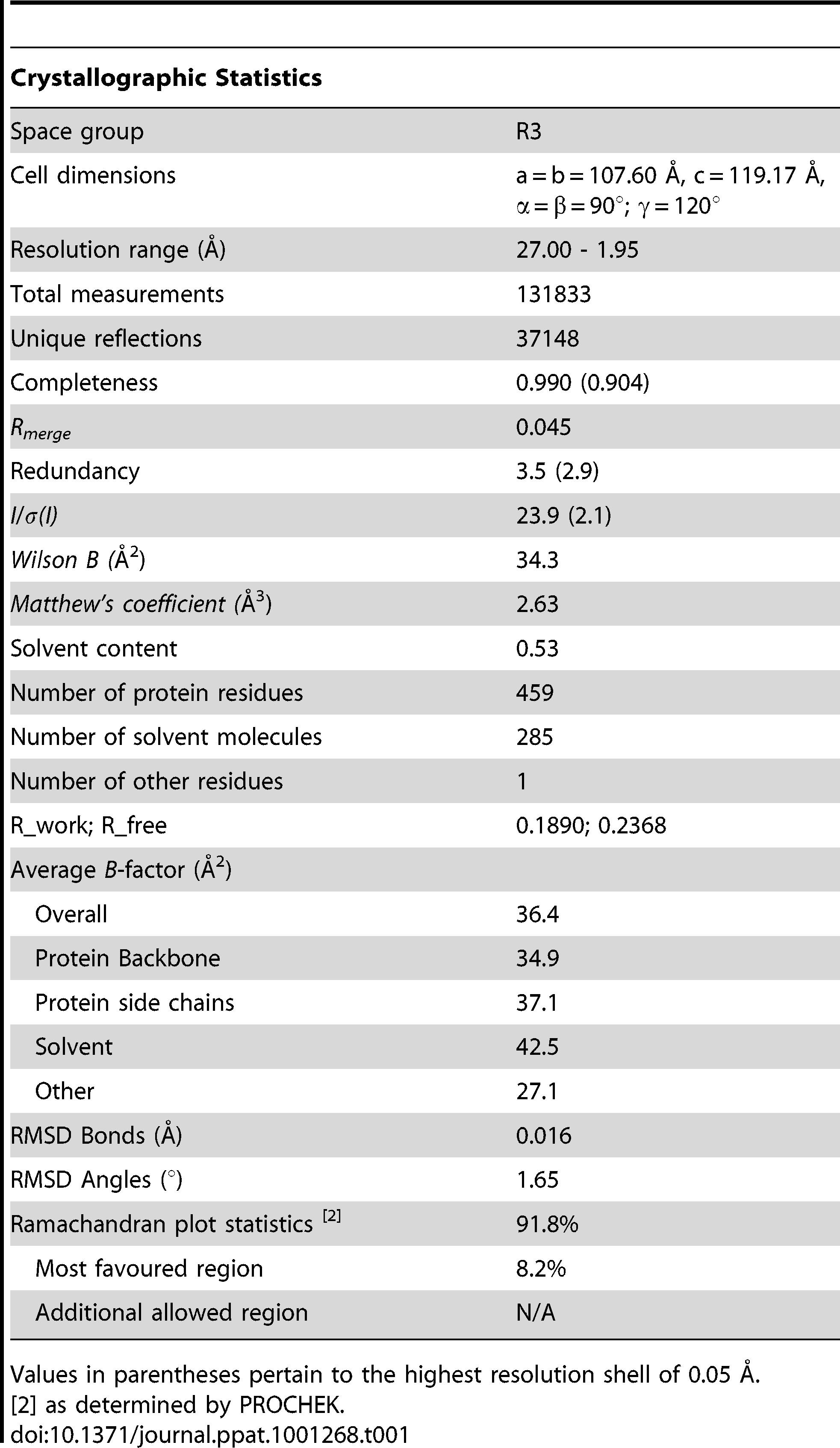 Data collection and refinement statistics for MBP-BLV-Hairpin.