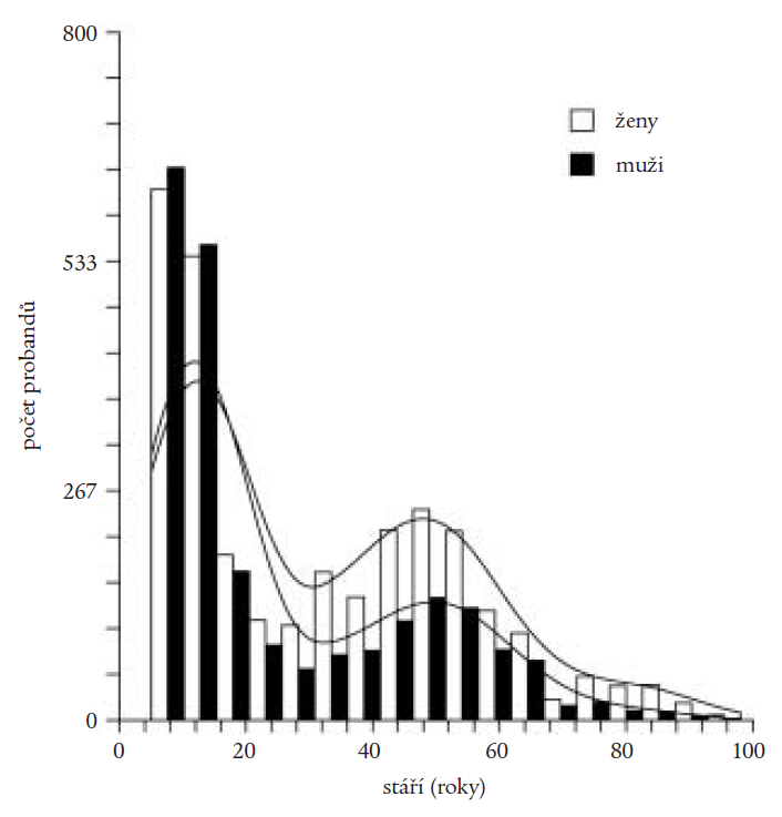 Histogram stáří osob vyšetřovaných v rámci populačních studií prováděných v letech 1995–2002.