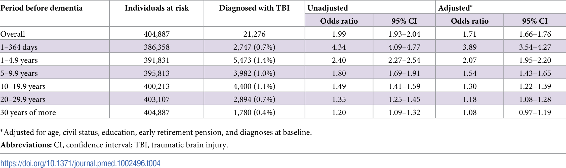 Associations between dementia at baseline and previous TBI in the retrospective cohort (<i>n</i> = 404,887).