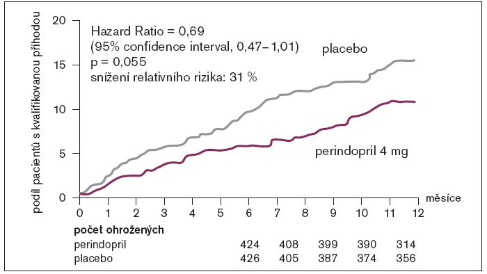 PEP CHF: primární cíl po 1 roce – doba do objevení se první příhody.