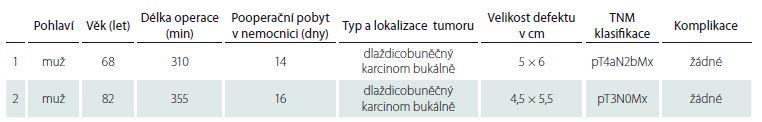 Popis souboru sledovaných parametrů u dvou pacientů se spinocelulárním karcinomem dutiny ústní.