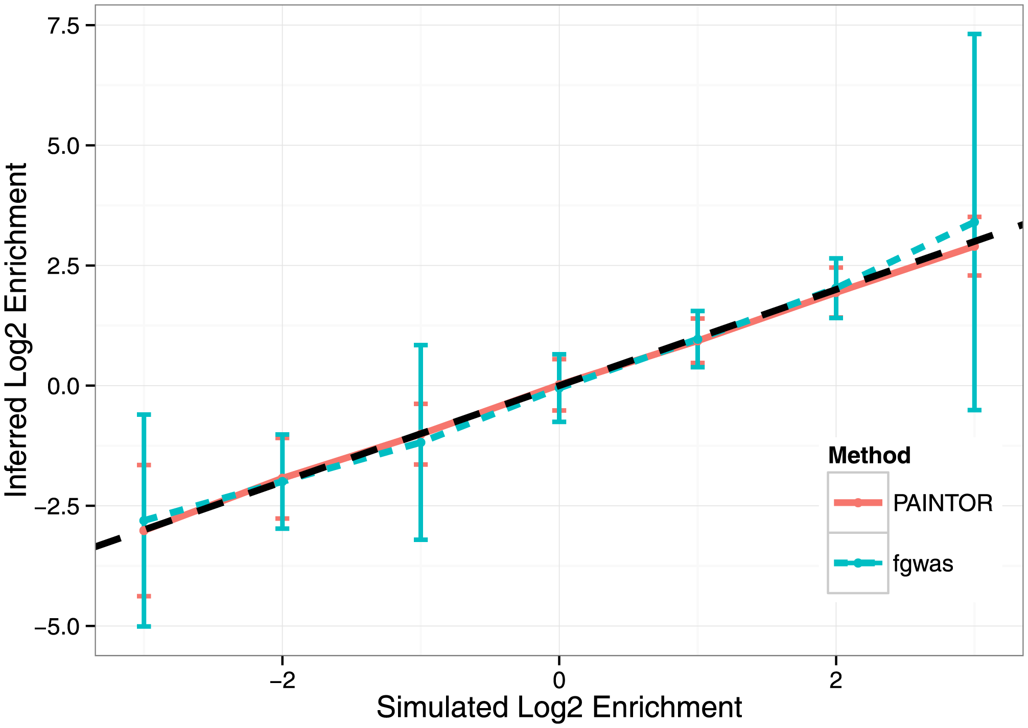 Accuracy of enrichment estimation for a synthetic annotation that contains 8-fold depletion to 8-fold enrichment of causal variants across simulations of fine-mapping data sets over 100 loci.