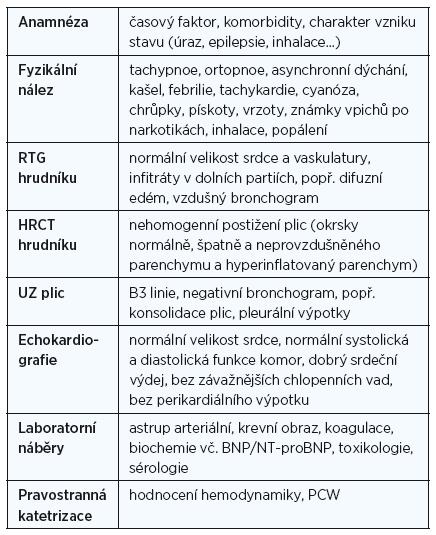 Shrnutí základních diagnostických vyšetřovacích metodik v rámci hodnocení NPE a ARDS