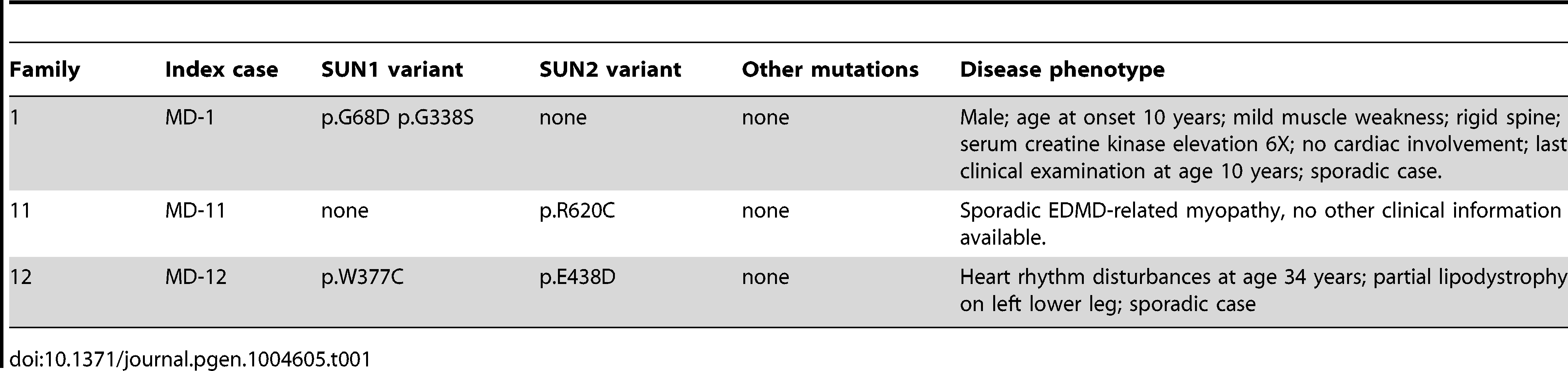 Putative disease-causing variants in <i>SUN1</i> and <i>SUN2</i> in patients with EDMD-like phenotypes.