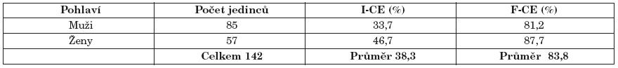 Celková intenzita kazivosti (I-CE) a frekvence kazů (F-CE).