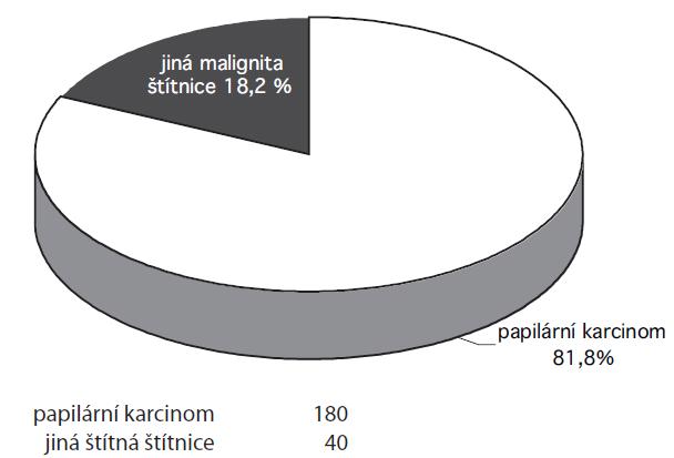 Poměr papilárního karcinomu a ostatních malignit štítnice