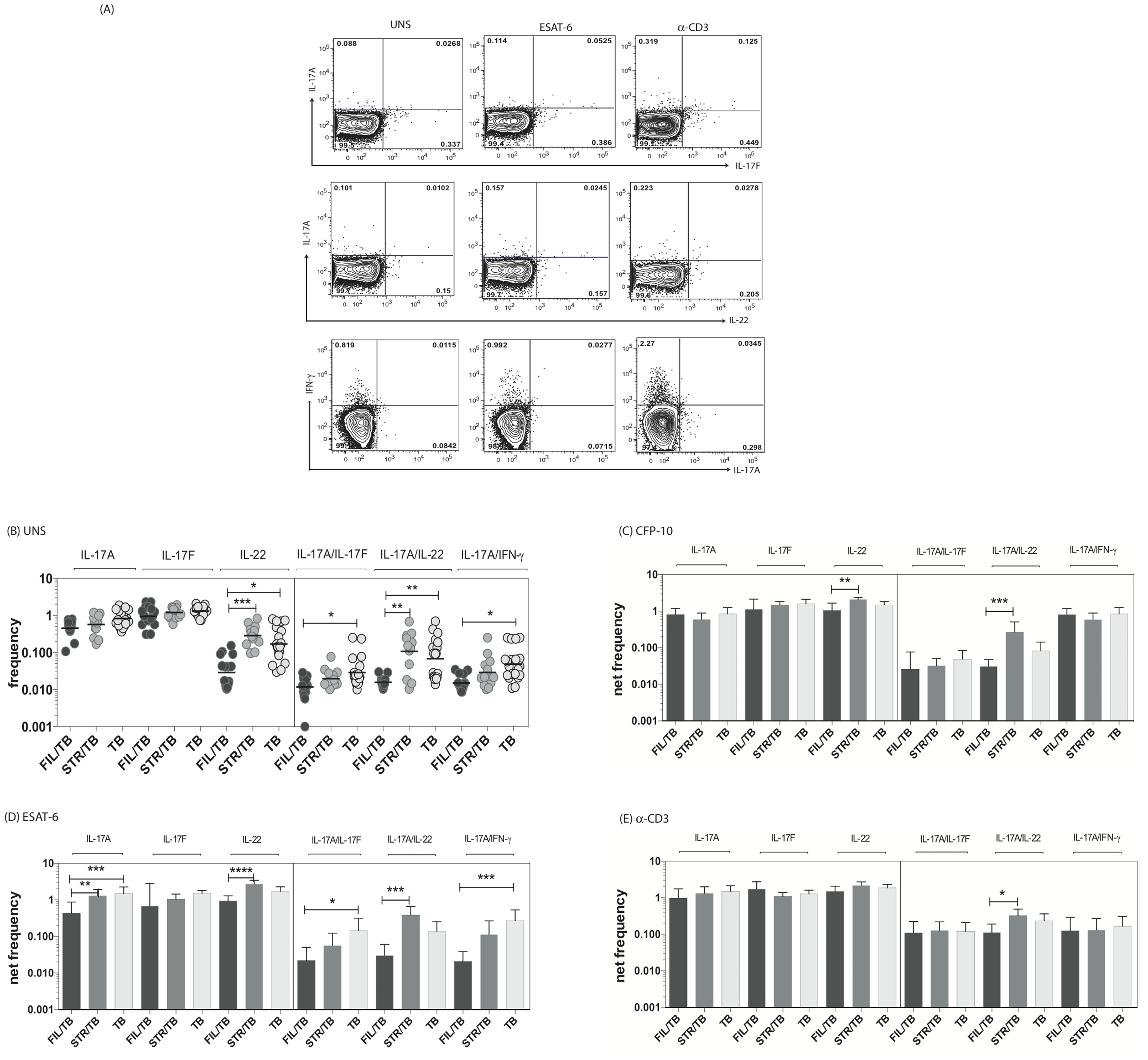 Helminth infections are associated with decreased frequencies of mono- and multifunctional mycobacterial antigen-specific CD4<sup>+</sup> Th17 cells in active TB.