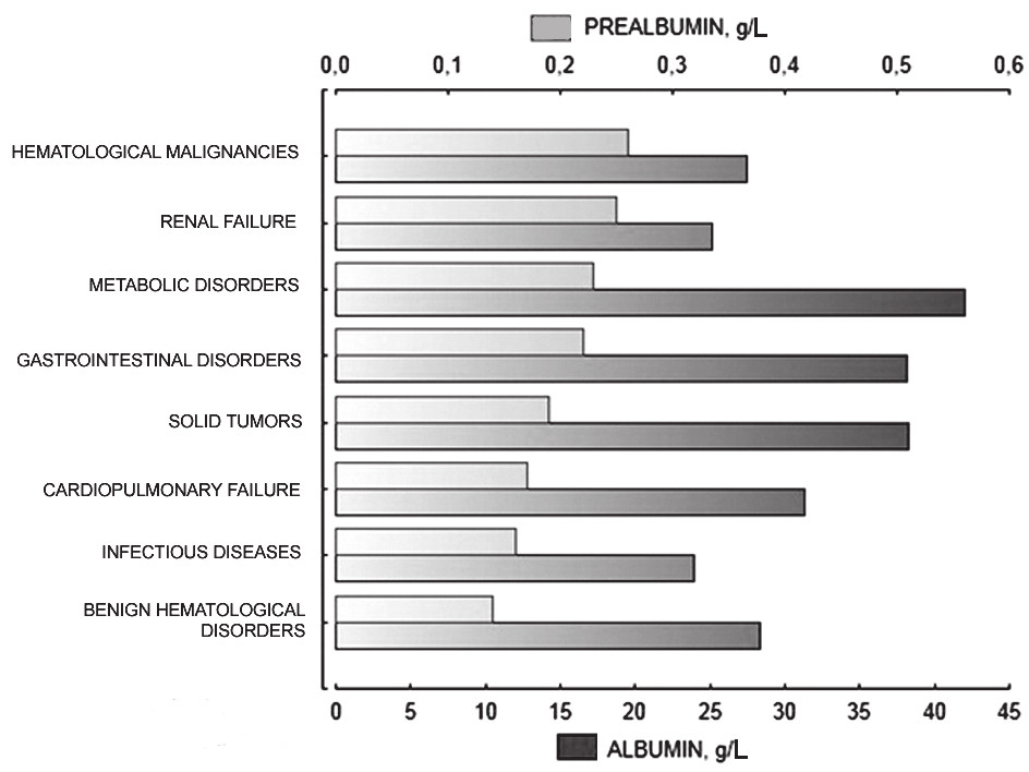 Fig. 2 . Medians of serum albumin and prealbumin levels in different groups of diagnoses.