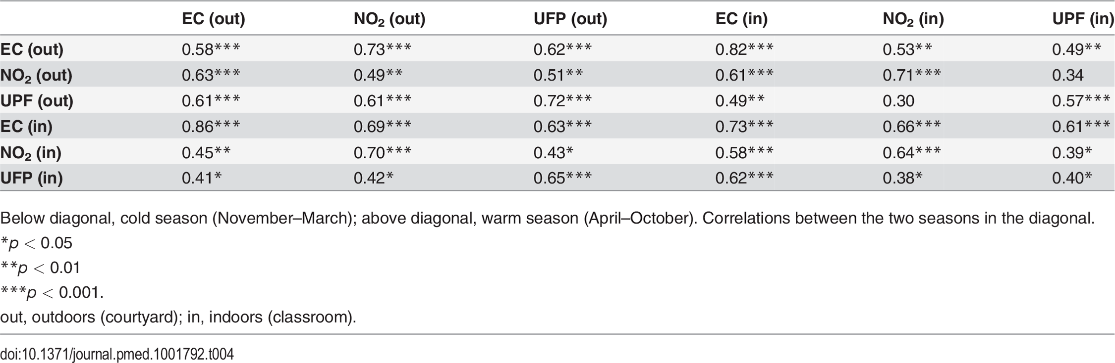 Correlation coefficients (Spearman) between air pollutants by season.