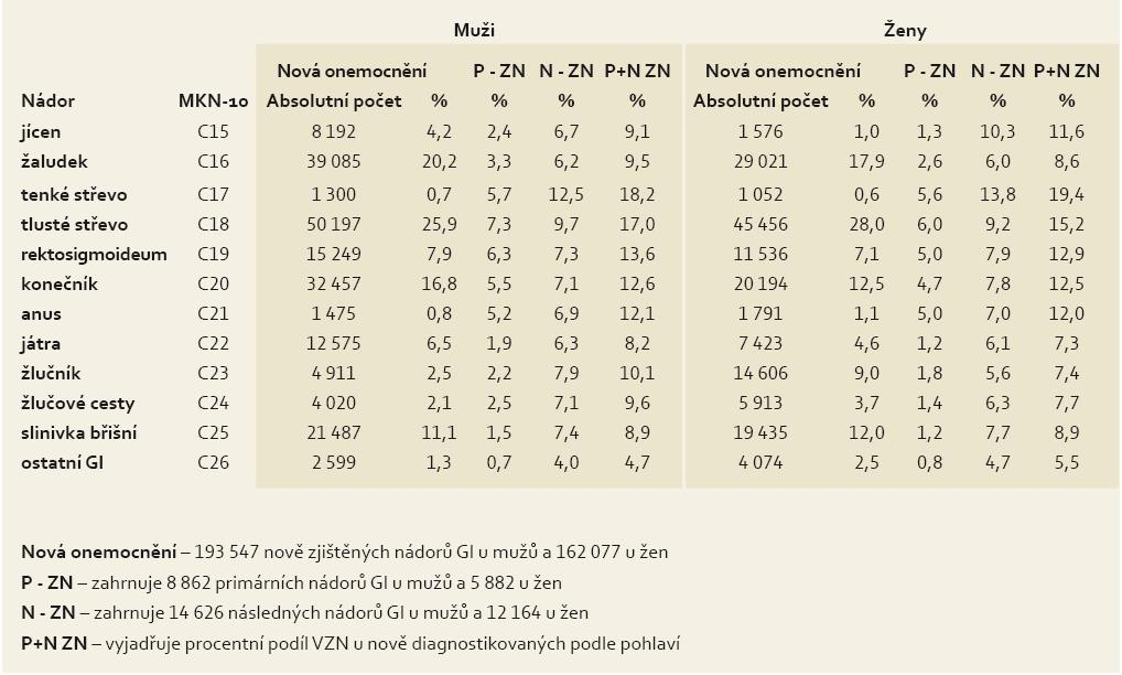 Zastoupení multiplicit u 355 624 nových nádorů GIT v letech 1976–2005.