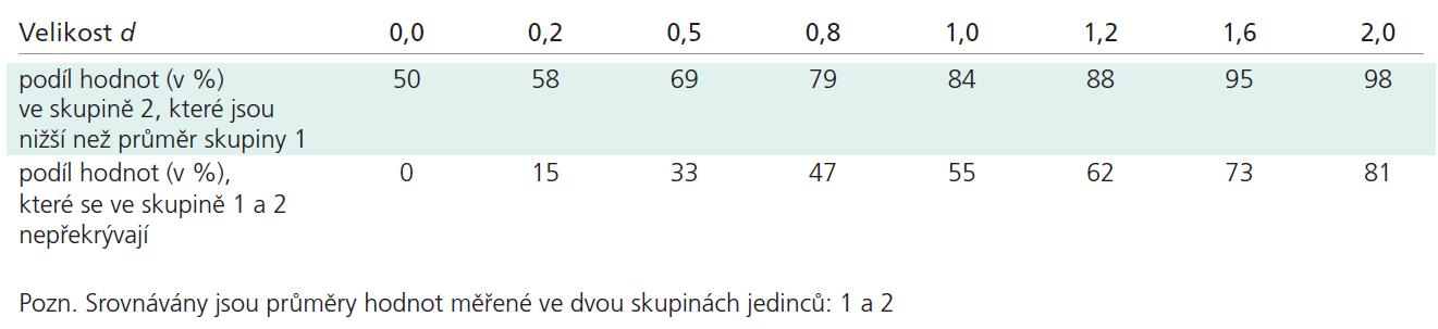 Interpretace velikosti účinku na základě Cohenova koeficientu d.