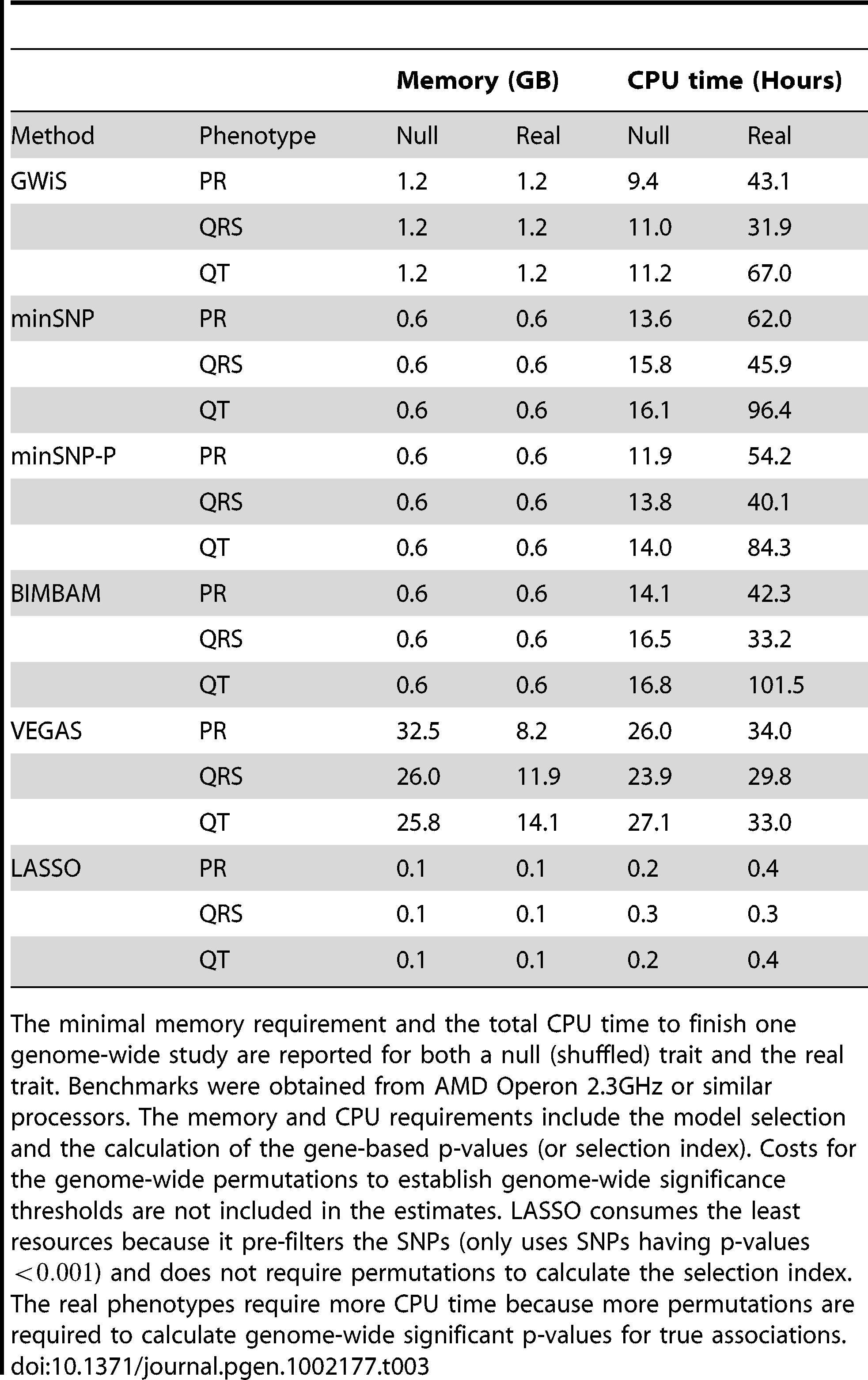 Memory and CPU requirements.