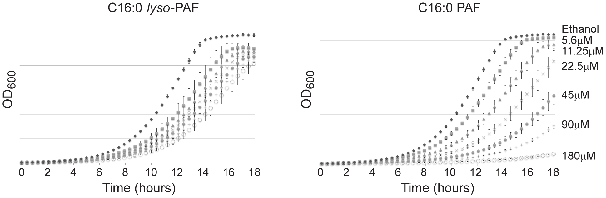 The differential sensitivity of yeast to C16:0 PAF and C16:0 <i>lyso</i>-PAF.