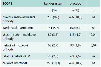 Hlavní výsledky studie SCOPE