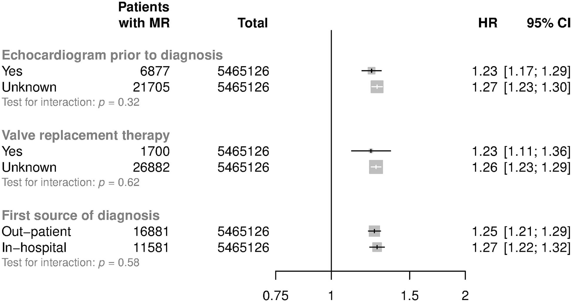Subgroup analyses for mitral regurgitation per 20 mmHg higher usual SBP.