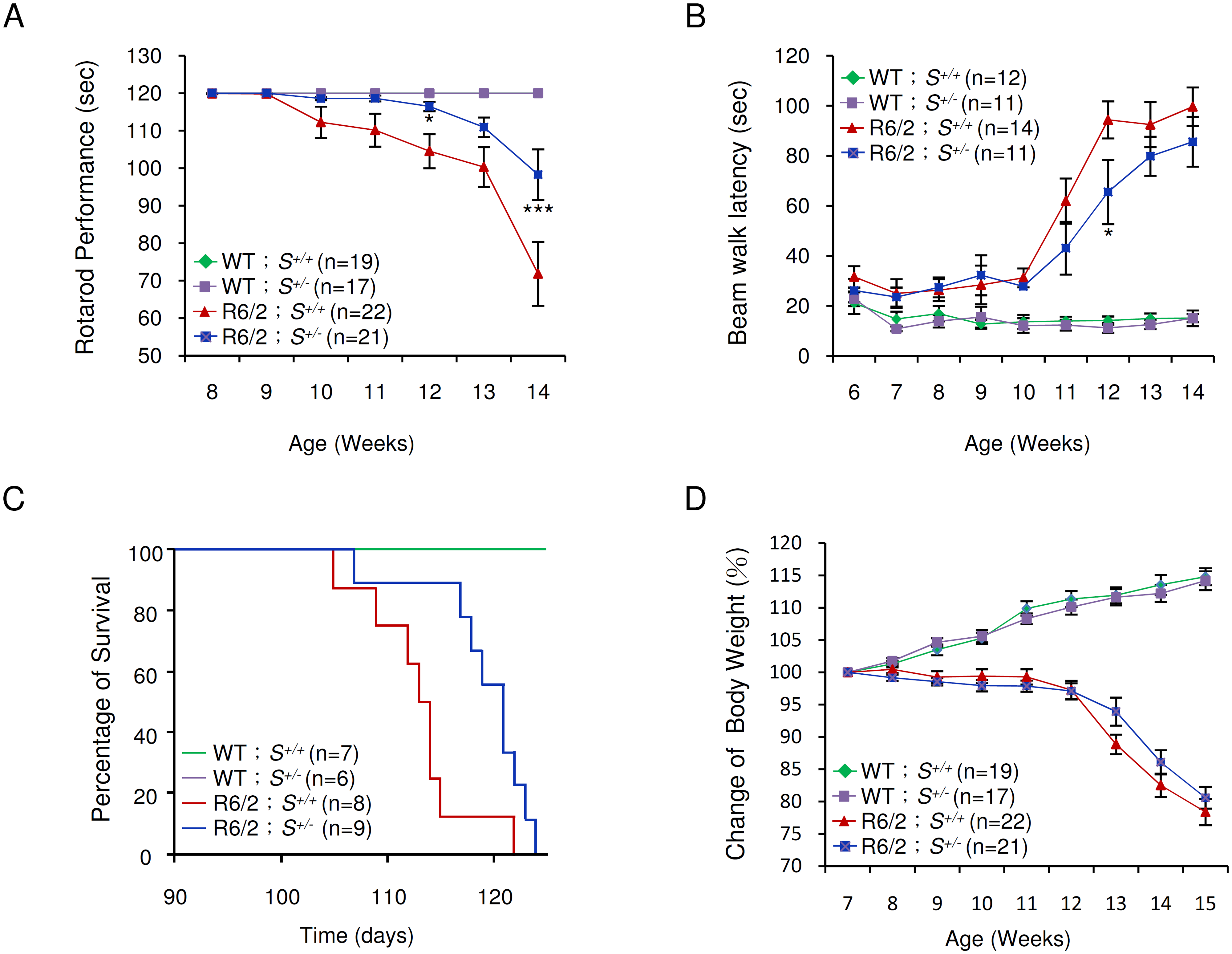 Effect of <i>Supt4h</i> deletion on motor function and lifespan of R6/2 mice.