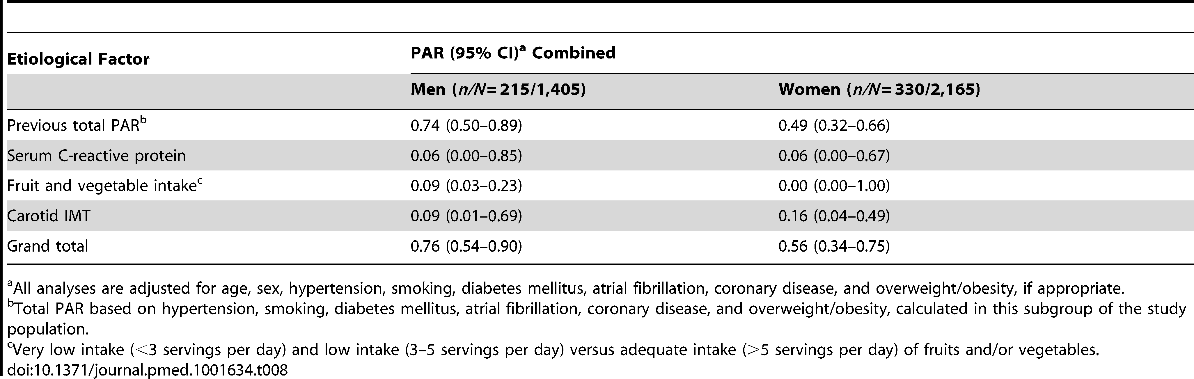 Population attributable risks of presumed etiological factors for which data were available only for subgroups, for any stroke: men and women.