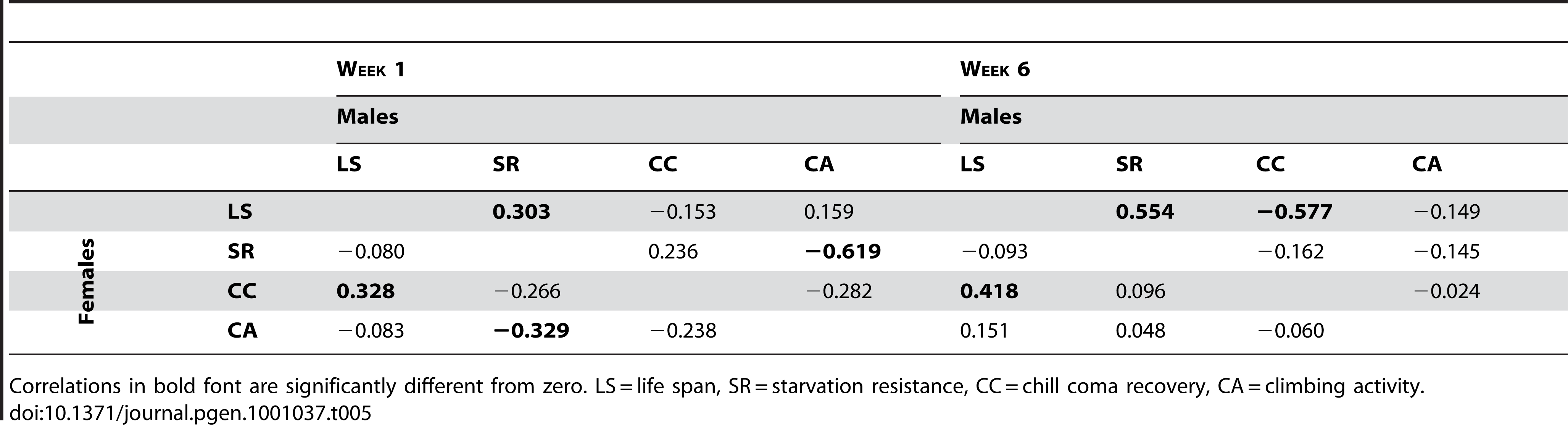 Mutational correlations among life span, starvation resistance, chill coma recovery, and climbing ability.