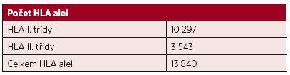 Počet variant HLA genů