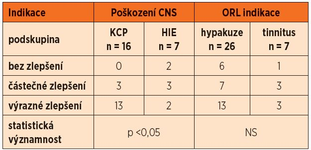 Hodnocení úrovně zlepšení zdravotního stavu u pacientů s poškozením CNS (traumatické poranění mozku – KCP a hypoxicko-ischemická encefalopatie – HIE) a ORL indikacemi (hypakuze a tinnitus).