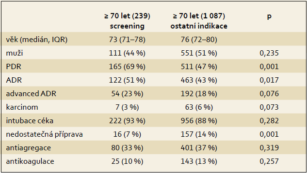 Srovnání výsledků kolonoskopických vyšetření z indikace screeningu a ze všech ostatních indikací u seniorů ≥ 70 let. Tab. 3. Comparison of colonoscopy examination outcomes in patients aged ≥ 70 years (screening indications vs. other indications).