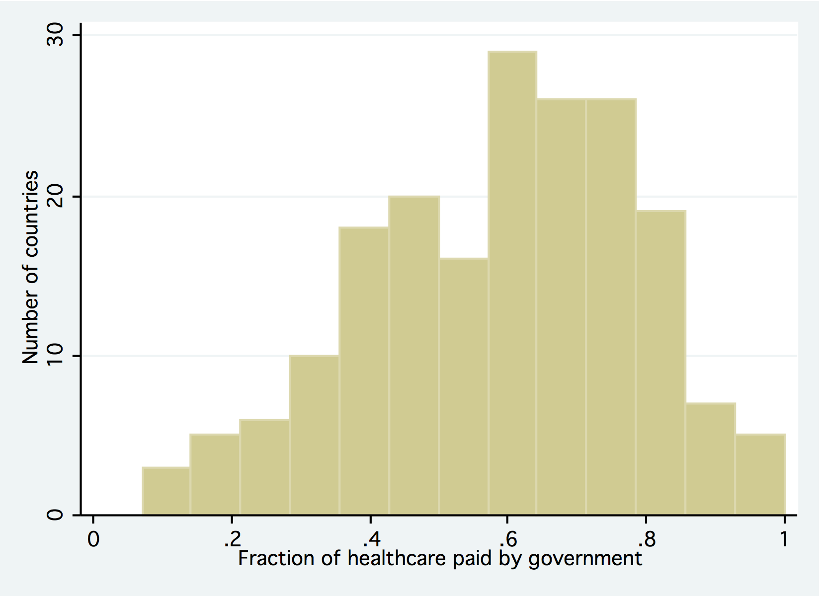 General government expenditure on health as percent of total expenditure on health, 2008.