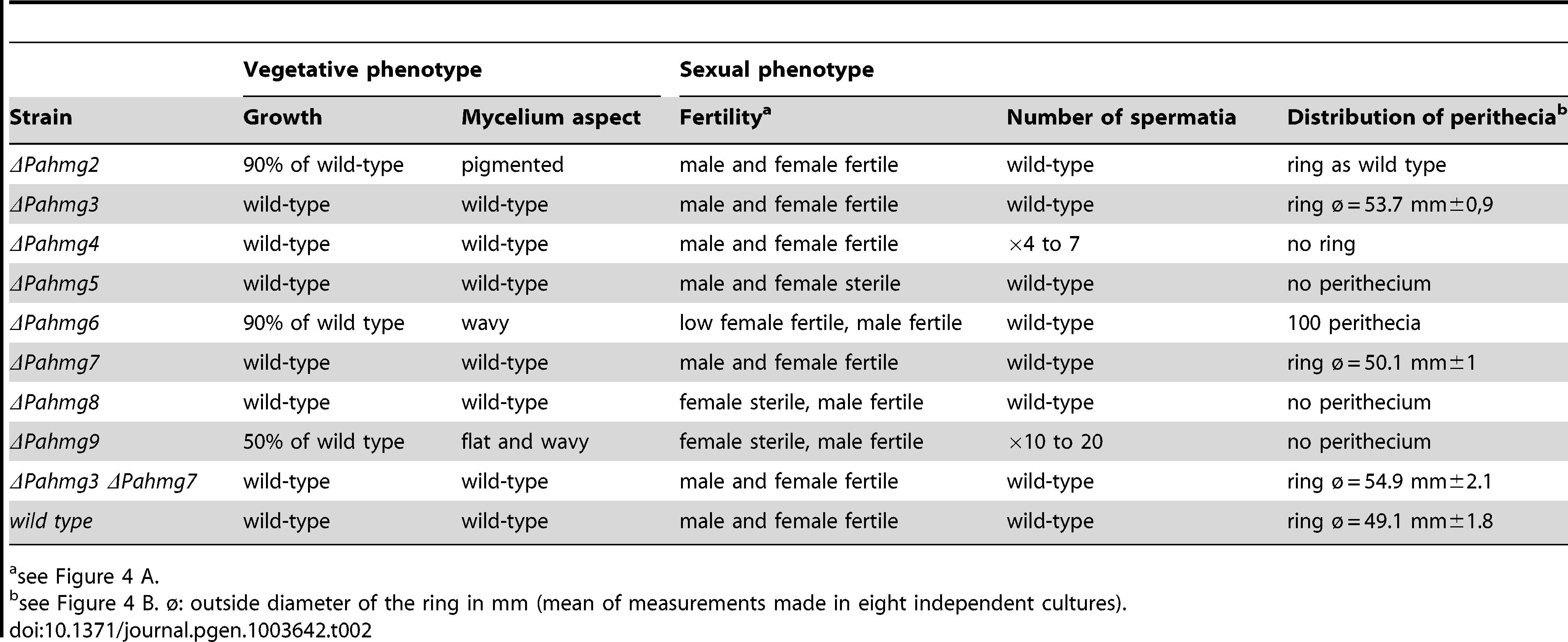 Phenotypes of the <i>P. anserina</i> mutants with deleted HMG-box genes.