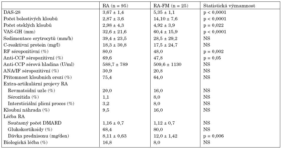 Klinické a laboratorní parametry a antirevmatická léčba pacientů s revmatoidní artritidou (RA) a revmatoidní artritidou a konkomitující fibromyalgií (RA-FM).