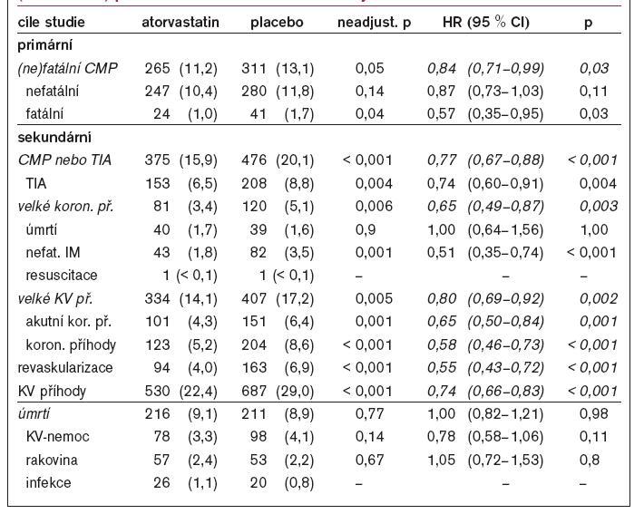 Výskyt primárních a sekundárních cílů studie, adjustované relativní riziko (Hazard ratio) pro sledované cíle studie vlivem léčby atorvastatinem.