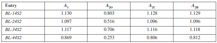 Values of absorbances for calculation log P<sub>O</sub>, log P<sub>C</sub>, log P<sub>H</sub> for studied compounds BL-14S2-BL-44S2