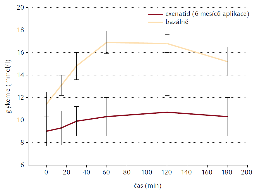 Glykemie (mmol/l) u podskupiny pacientů (n = 8) před nasazením a po 6 měsících léčby při standardizované snídani s měřením glykemie v čase 0 (před požitím snídaně) a 15, 30, 60, 120 a 180 min po požití snídaně. Výsledky jsou uvedeny jako průměr ± SEM.