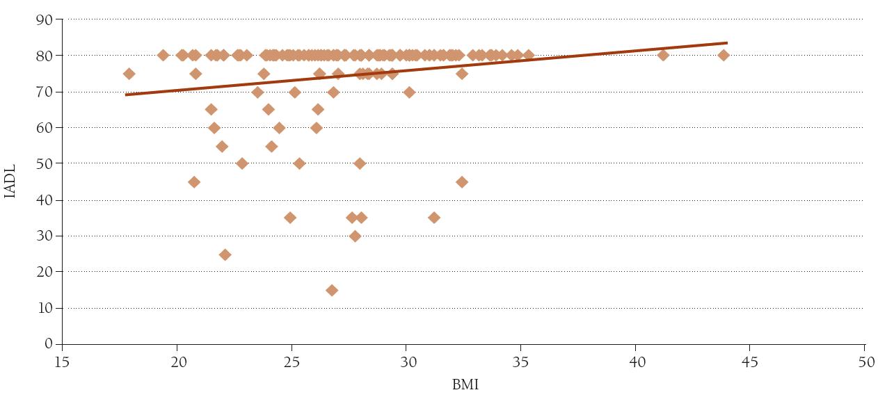 Závislost hodnoty IADL na hodnotě BMI. n = 147, r = 0,18, p < 0,05