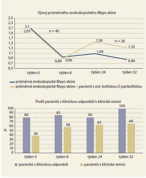 Endoskopické Mayo skóre, klinická odpověď a klinická remise.<br> Graph 2. Endoscopic Mayo score, clinical response and clinical remission.