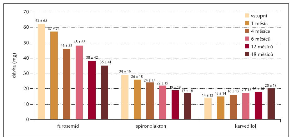 Graf 2. Vývoj průměrných dávek diuretik a beta-blokátorů u pacientů po srdeční resynchronizační léčbě.
