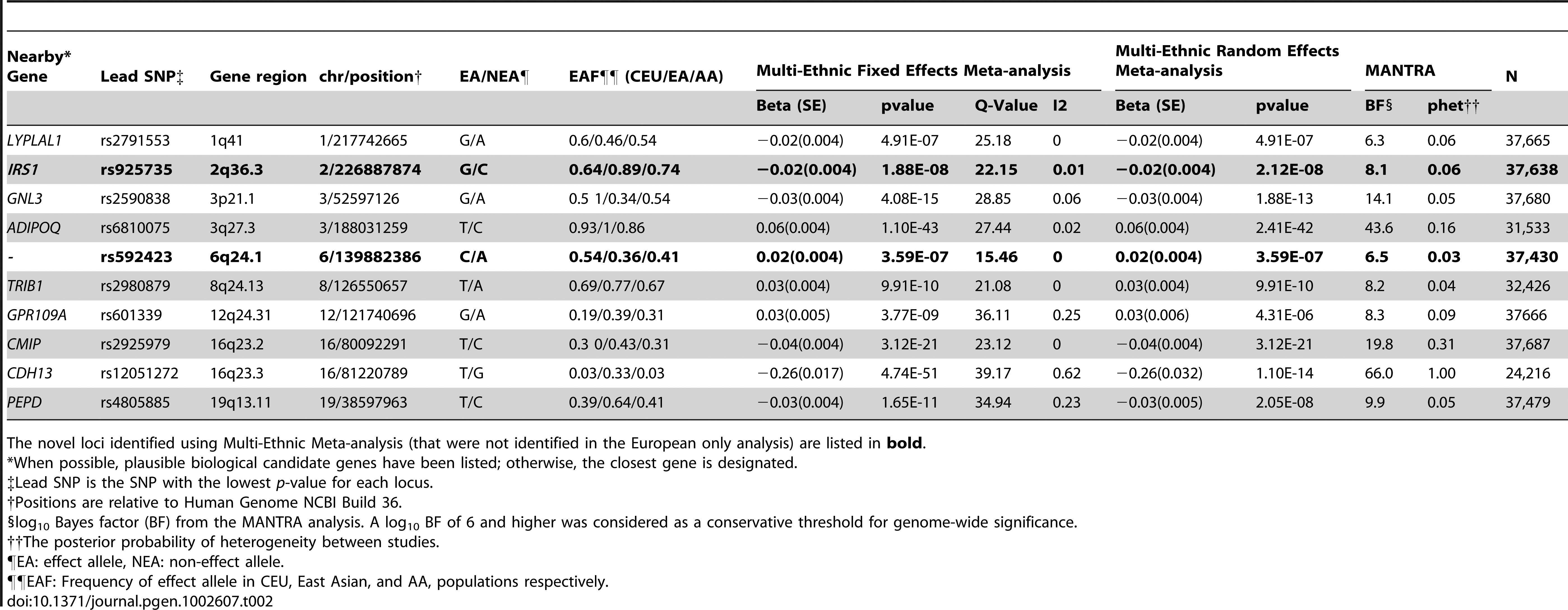 Genome-Wide Significant SNPs from the Sex-Combined Multi-Ethnic Meta-Analysis.