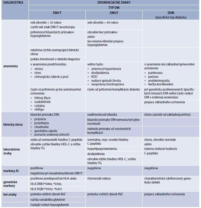 Tab. 2.3 | Klinické a laboratórne znaky pre diferenciáciu typu diabetes mellitus